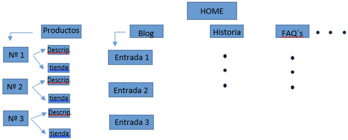 ejemplo de una estructura web para mejor seo on page